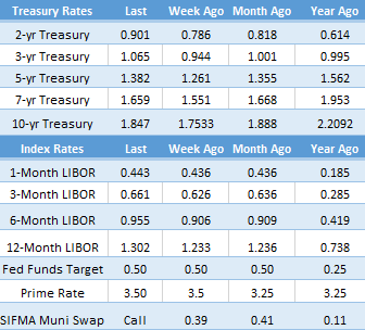 Rates 5.23.16. PNG