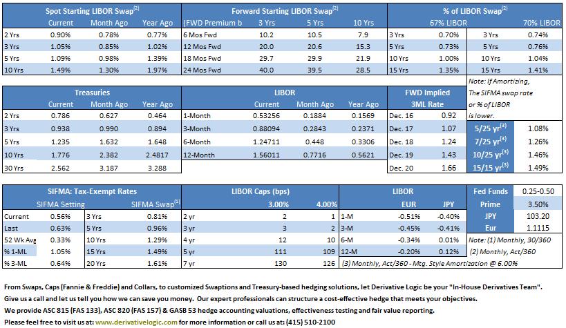 11-2016-fix-float-continuum-market-rates