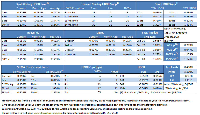 Monthly Pricing July 2016