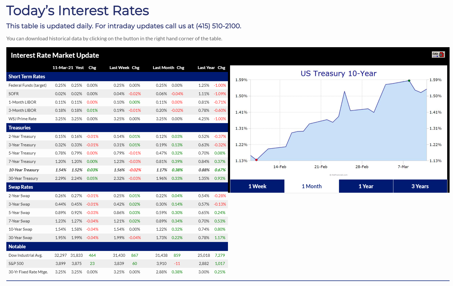 Today's Interest Rates